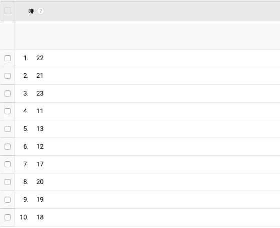 当ブログの時間帯別レポート