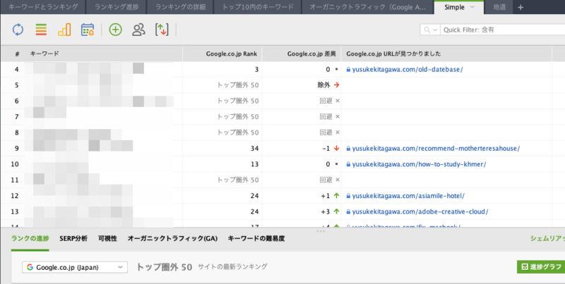 RankTrackerで検索順位をチェックしている画面です