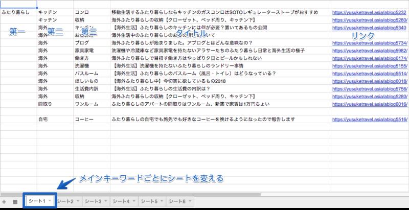 キーワードの管理画面