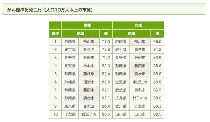 掛川市のガン死亡率が低いデータ