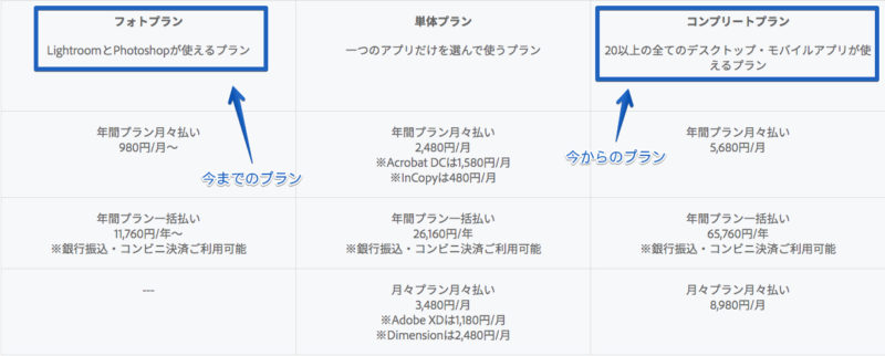 Adobe Creative Cloudのコンプリートプランの価格